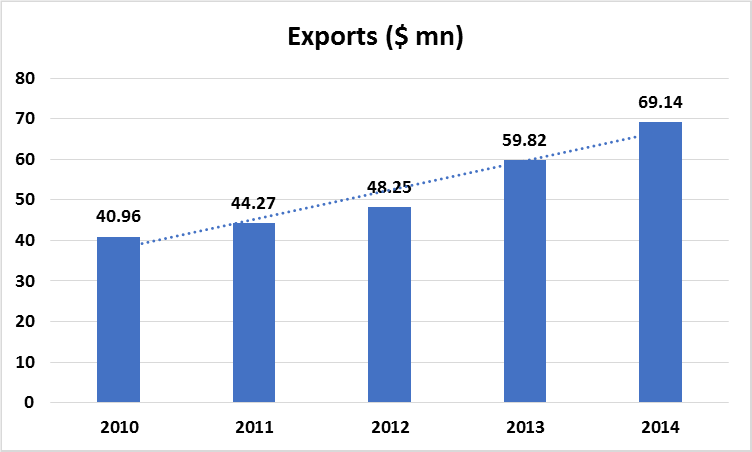Figure 2 Exports (Source: IMS /4th quarter report – data visuals by EBL Securities)
